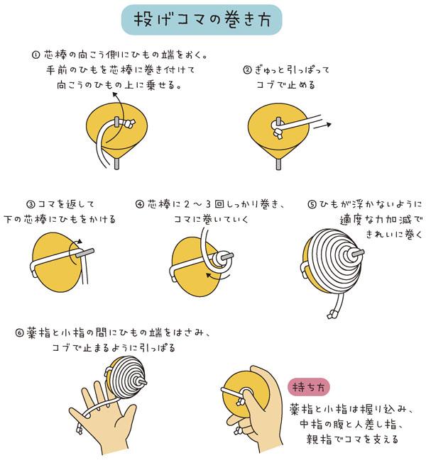 投げコマの巻き方 1.芯棒の向こう側にひもの端を置く。手前のひもを芯棒に巻き付けて向こうのひもの上に乗せる 2.ぎゅっと引っぱってコブで止める 3.コマを返して下の芯棒にひもをかける 4.芯棒に2〜3回しっかり巻き、コマに巻いていく 5.ひもが浮かないように適度な力加減できれいに巻く 6.薬指と小指の間にひもの端をはさみ、コブで止まるように引っぱる [持ち方]薬指と小指は握り込み、中指の腹と人差し指、親指でコマを支える