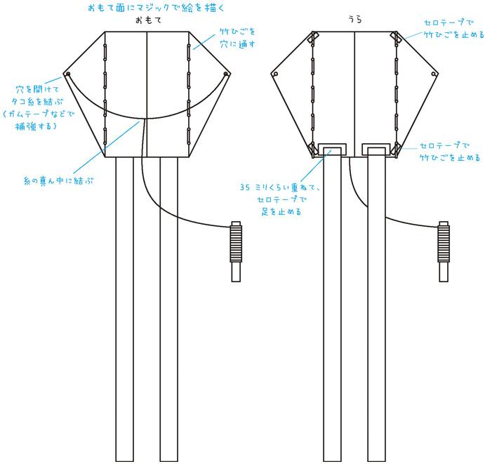 竹ひごを穴に通す。セロテープで竹ひごを止める。両端に穴を開けてタコ糸を結ぶ。糸の真ん中に長いタコ糸の端を結ぶ。足をテープで貼る。おもて面にマジックで絵を描く。