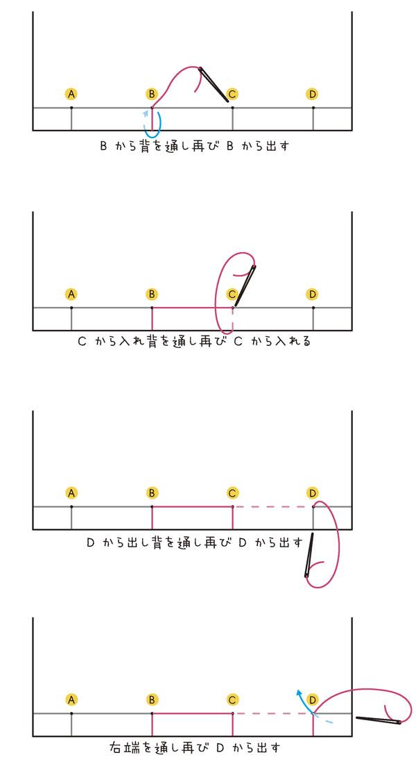 (Bの内側から表へ出す) 1.Bから背を通し再びBから出す。 2.Cから入れ背を通し再びCから入れる。 3.Dから出し背を通し再びDから出す。 4.右端を通し再びDから出す。