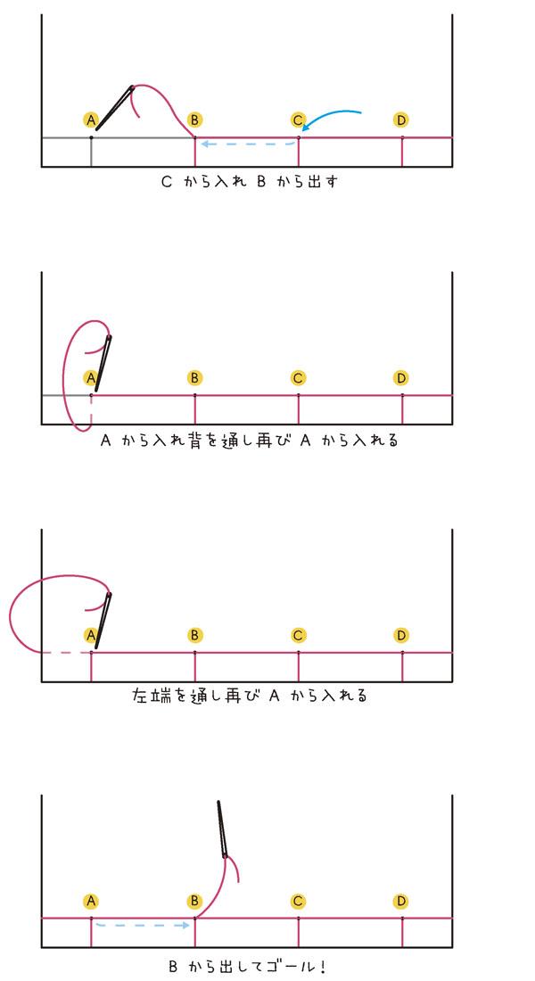 5.Cから入れBから出す。 6.Aから入れ背を通し再びAから入れる。 7.左端を通し再びAから入れる。 8.Bから出してゴール!